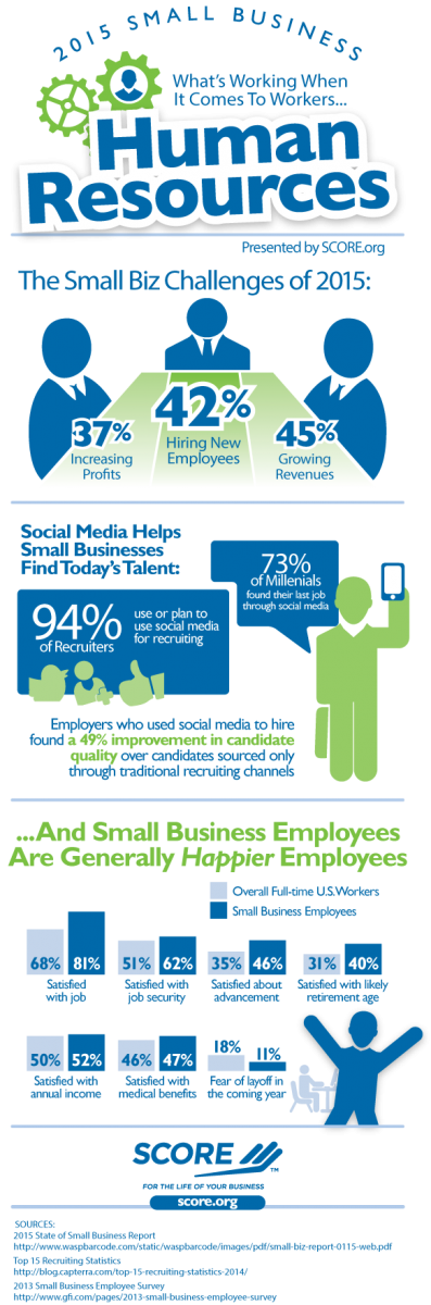 HR administration: More difficult for small businesses? [Infographic]